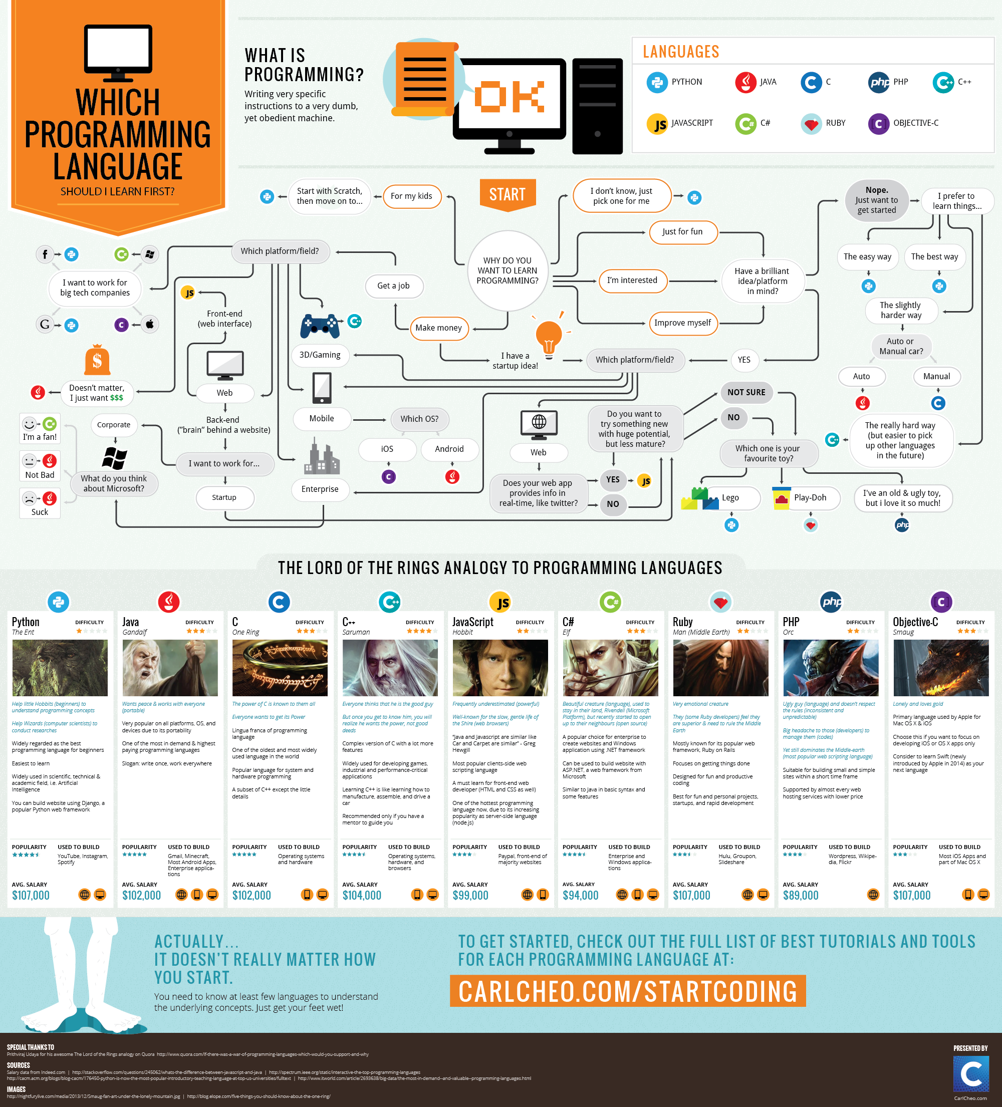 Which Programming Language Should I Learn First? [Infographic]