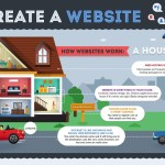 How To Create a Website Featured