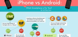 iPhone vs Android: Which Smartphone is For You? (Infographic)