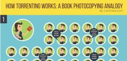How Torrenting Works: A Book Photocopying Analogy [Infographic]